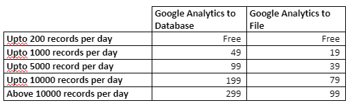 Google Analytics Hit Data Extractor will cost