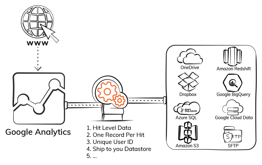 Google-Analytics-Hit-Level-Data-Extractor-ElectrikAI
