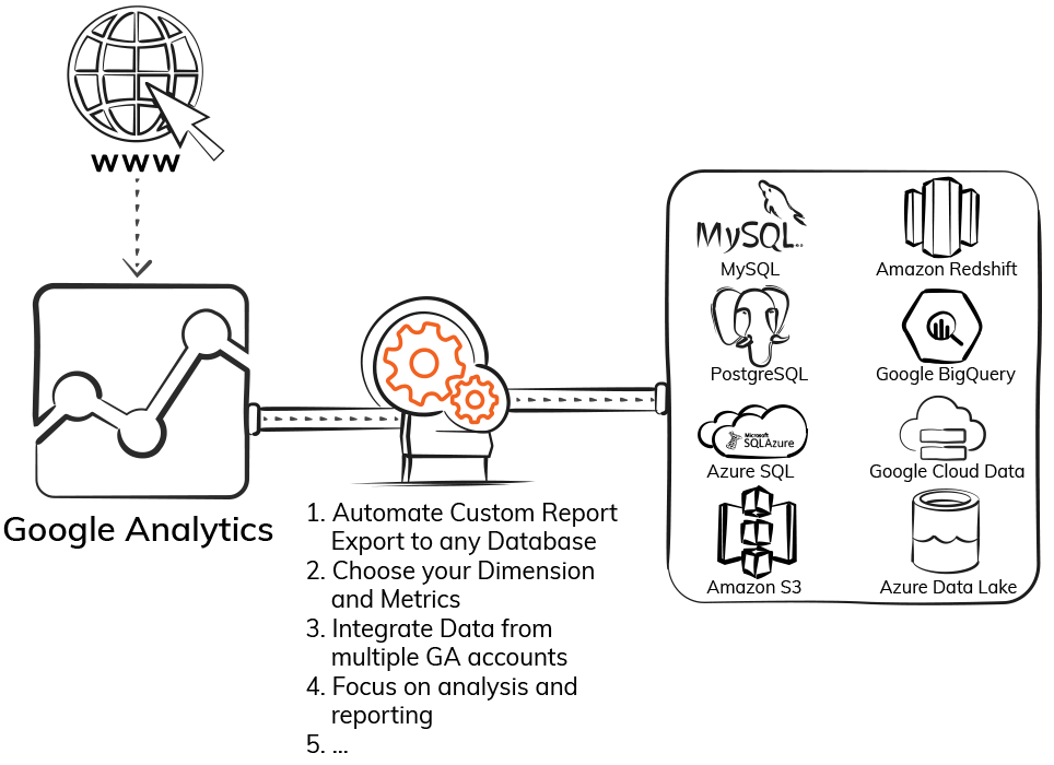 Export Google Analytics Custom Reports-ElectrikAI