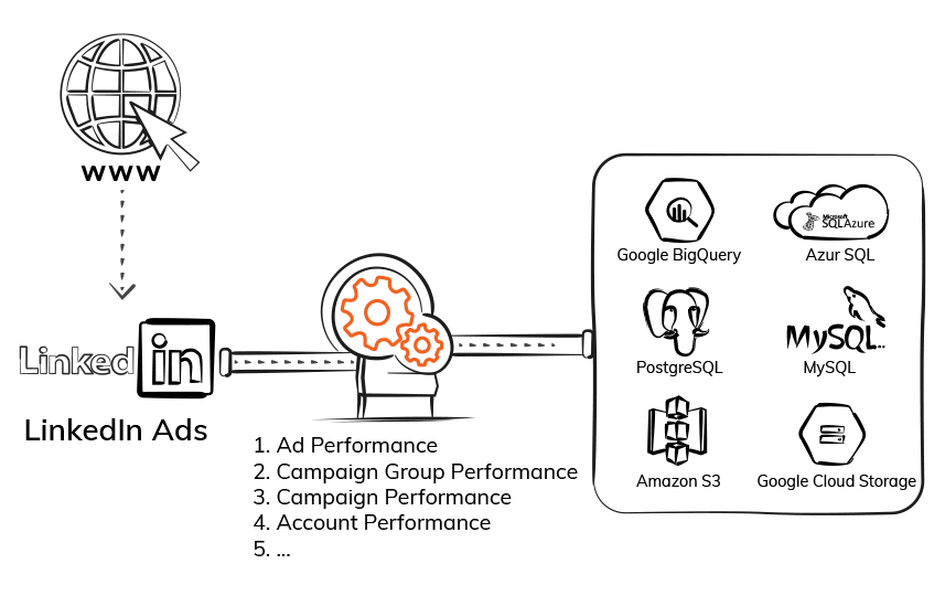 Export LinkedIn Ads Data-ElectrikAI