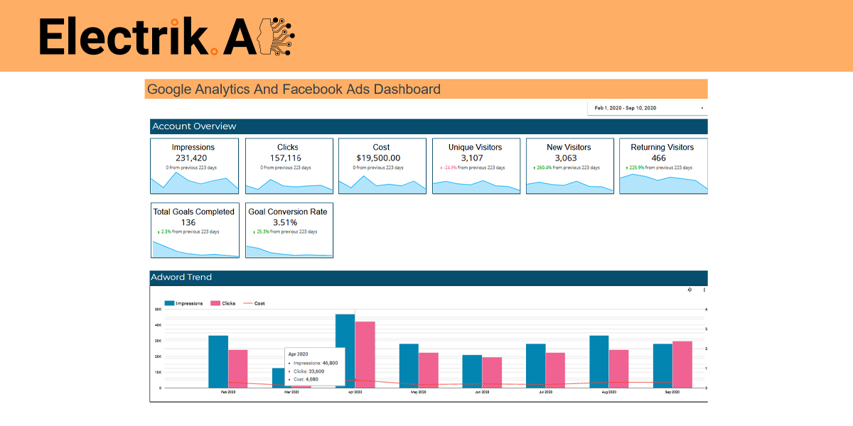 Google Analytics And Facebook Ads-ElectrikAI