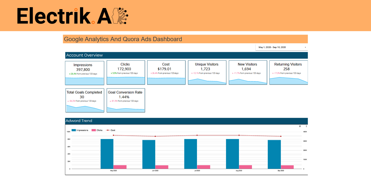 Google Analytics And Quora Ads Dashboard-ElectrikAI