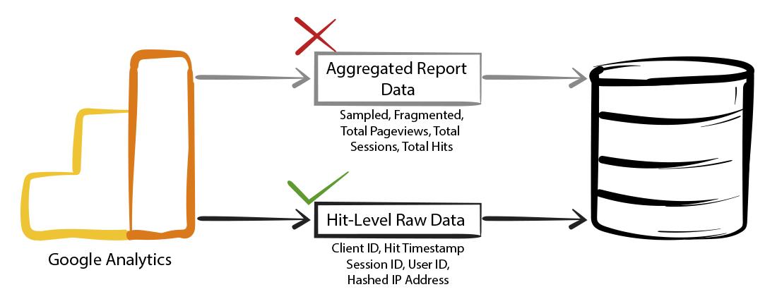 Export Google Analytics Raw Data-ElectrikAI